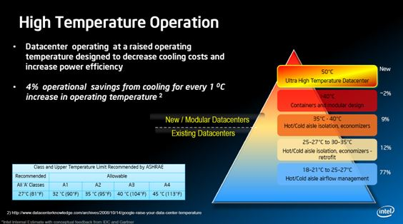google-incrementa-temperatura-datacenter
