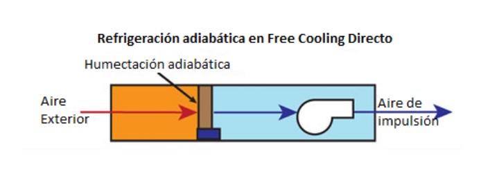 refrigeración adiabática freecooling directo cpd