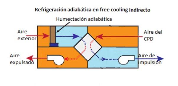 refrigeración adiabática freecooling indirecto