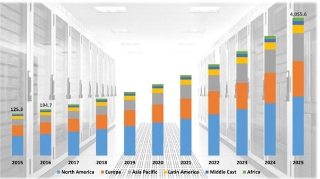 Crecimiento Refrigeracion Liquida mercado Data Centers mundial