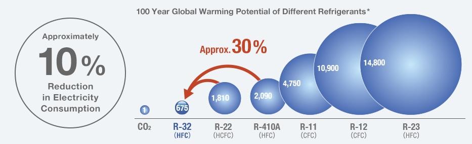Gas R32 bajo potencial calentamiento global