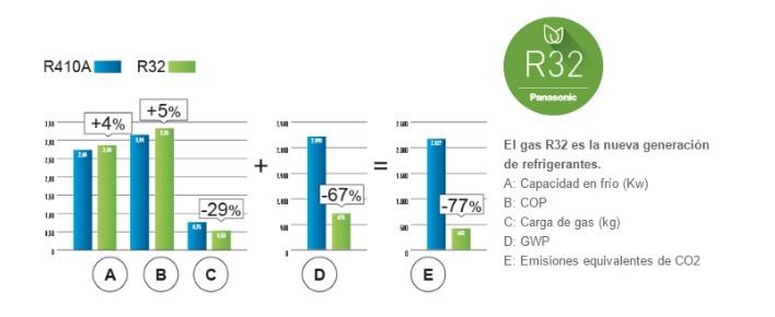 Gas refrigerante R32- R410 comparativa