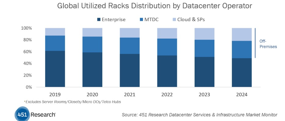 Tendencia racks off premise datacenter